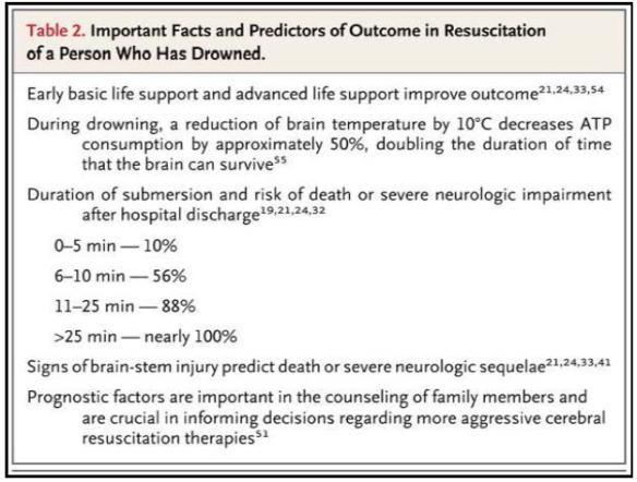 NEJM table_predictors outcome drowning